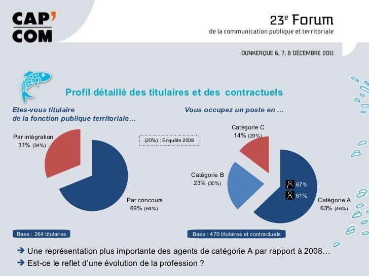 <ul><li>Profil détaillé des titulaires et des   contractuels </li></ul>Base : 264 titulaires Base : 470 titulaires et cont...