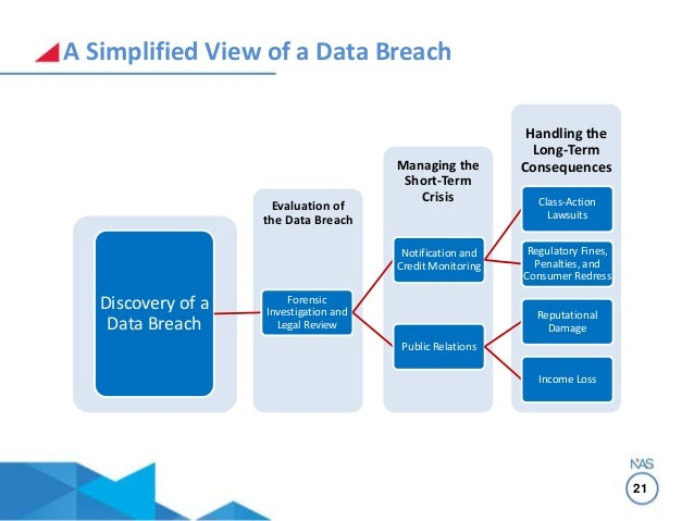 how to detect a data breach