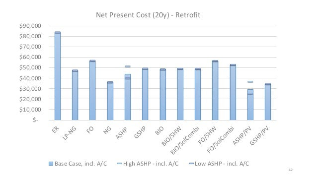 Cape cod heating options Heating options