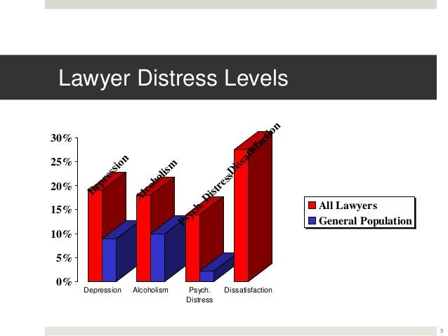 Lawyer Distress LevelsD epression A lcoholism Psych.DistressD issatisfaction 0% 5% 10% 15% 20% 25% 30% Depression Alcoholi...