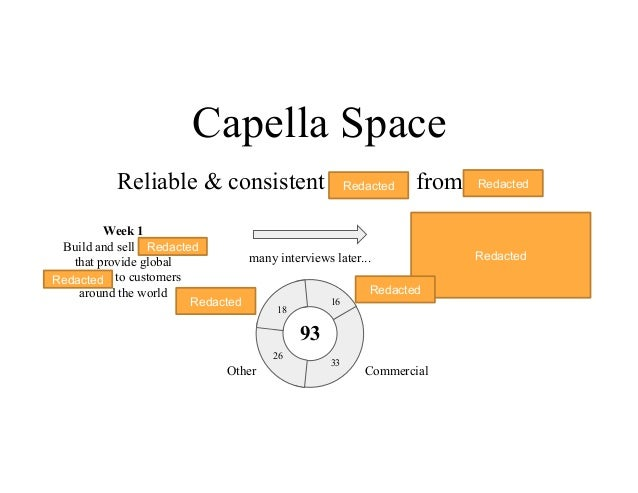 Capella Space Reliable & consistent imagery from space Week 1 Build and sell satellites that provide global coverage to cu...