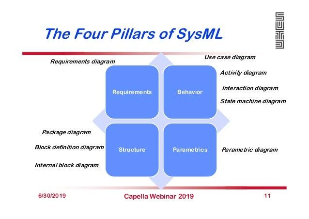 The Four Pillars of SysML 6/30/2019 Capella Webinar 2019 11 Requirements Behavior Structure Parametrics Requirements diagr...
