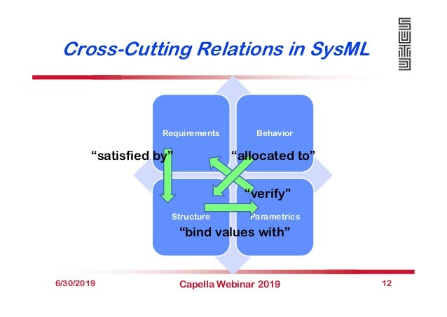 """Cross-Cutting Relations in SysML 6/30/2019 Capella Webinar 2019 12 Requirements Behavior Structure Parametrics """"satisfied ..."""