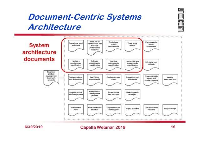Document-Centric Systems Architecture 6/30/2019 Capella Webinar 2019 15 System architecture documents