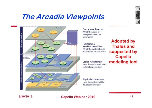 The Arcadia Viewpoints 6/30/2019 Capella Webinar 2019 17 Adopted by Thales and supported by Capella modeling tool