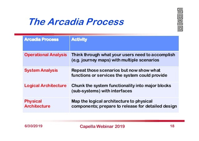 The Arcadia Process 6/30/2019 Capella Webinar 2019 18 Arcadia Process Activity Operational Analysis Think through what you...