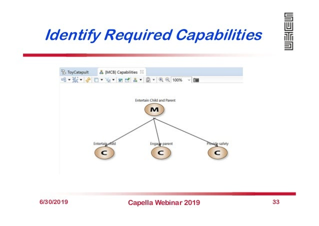 Identify Required Capabilities 6/30/2019 Capella Webinar 2019 33