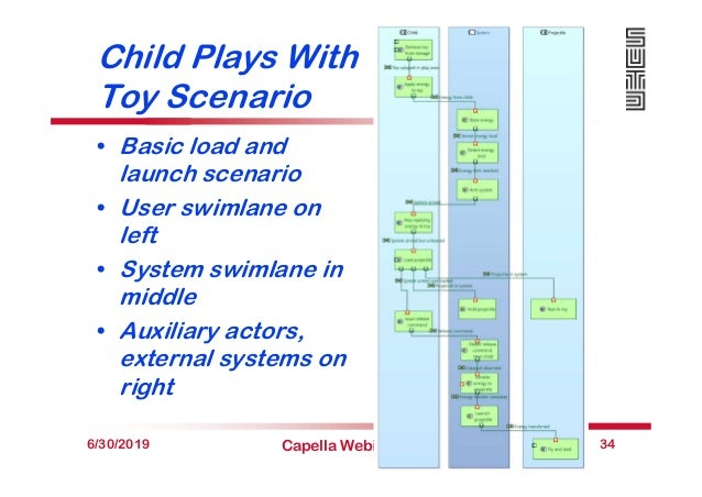 Child Plays With Toy Scenario • Basic load and launch scenario • User swimlane on left • System swimlane in middle • Auxil...
