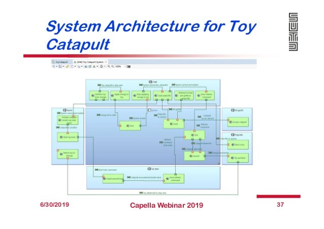 System Architecture for Toy Catapult 6/30/2019 Capella Webinar 2019 37