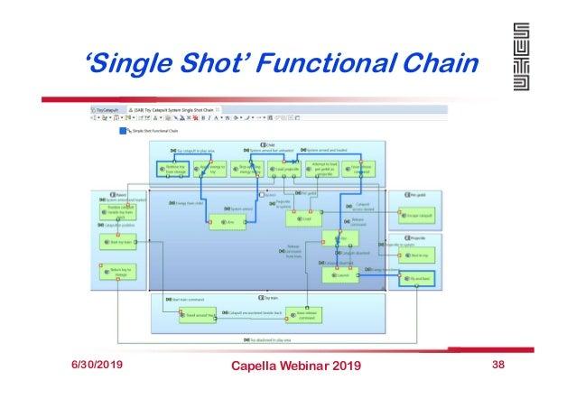 'Single Shot' Functional Chain 6/30/2019 Capella Webinar 2019 38