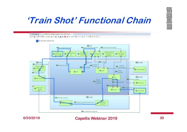 'Train Shot' Functional Chain 6/30/2019 Capella Webinar 2019 39