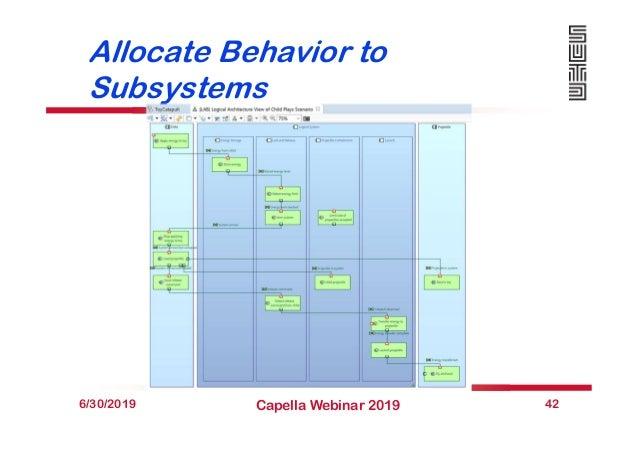 Allocate Behavior to Subsystems 6/30/2019 Capella Webinar 2019 42