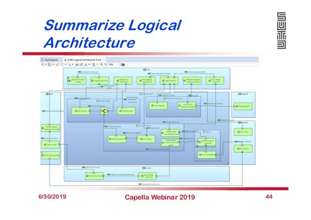 Summarize Logical Architecture 6/30/2019 Capella Webinar 2019 44