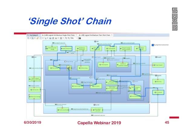 'Single Shot' Chain 6/30/2019 Capella Webinar 2019 45