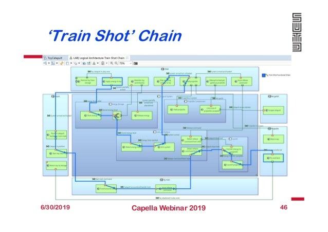 'Train Shot' Chain 6/30/2019 Capella Webinar 2019 46