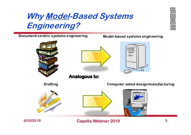Why Model-Based Systems Engineering? 6/30/2019 Capella Webinar 2019 5 Document-centric systems engineering Model-based sys...