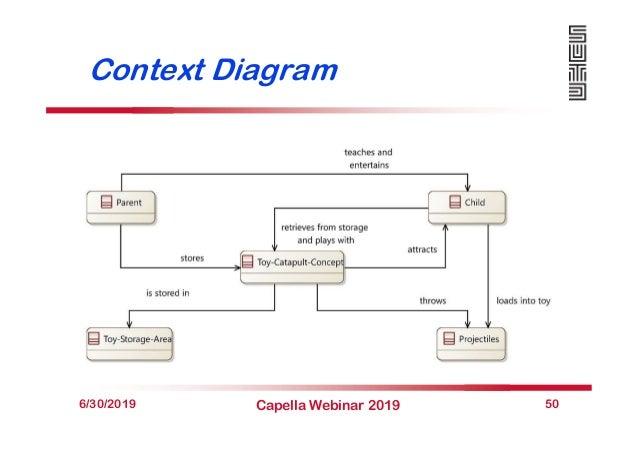 Context Diagram 6/30/2019 Capella Webinar 2019 50