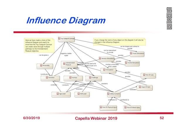 Influence Diagram 6/30/2019 Capella Webinar 2019 52