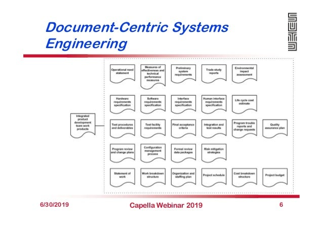 Document-Centric Systems Engineering 6/30/2019 Capella Webinar 2019 6