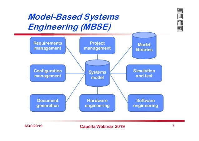 Model-Based Systems Engineering (MBSE) 6/30/2019 Capella Webinar 2019 7 Systems model Model libraries Requirements managem...