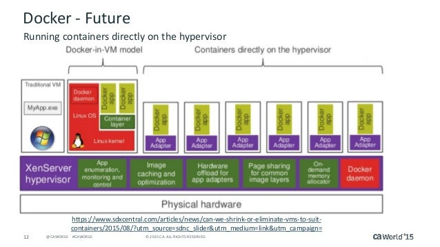 12 © 2015 CA. ALL RIGHTS RESERVED.@CAWORLD #CAWORLD Docker - Future Running containers directly on the hypervisor https://...