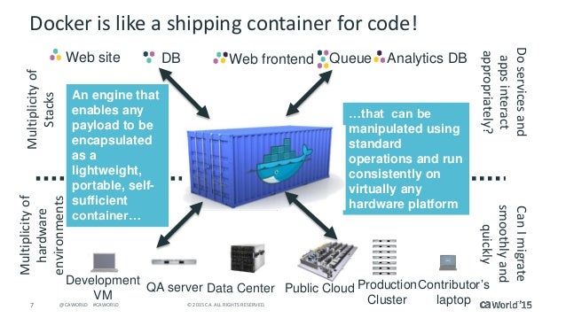7 © 2015 CA. ALL RIGHTS RESERVED.@CAWORLD #CAWORLD Docker is like a shipping container for code! Web site Web frontendDB Q...