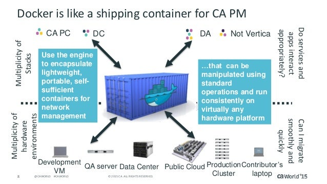 8 © 2015 CA. ALL RIGHTS RESERVED.@CAWORLD #CAWORLD Docker is like a shipping container for CA PM Development VM QA server ...