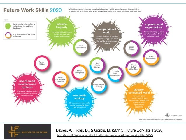 Davies, A., Fidler, D., & Gorbis, M. (2011). Future work skills 2020. http://www.iftf.org/our-work/global-landscape/work/f...