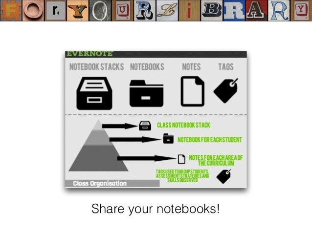 Highlight the value of your e- literacy skills and knowledge to the entire school community...... and beyond...