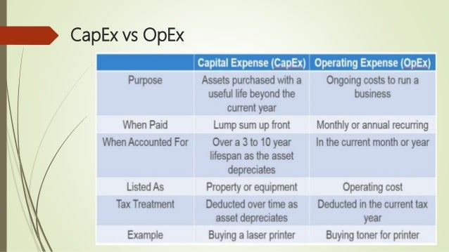 Operating cost vs investment forexticket volatility s&p