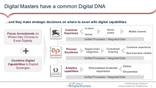Digital Masters have a common Digital DNA …and they make strategic decisions on where to excel with digital capabilities F...