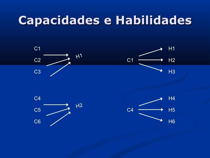 Capacidades e Habilidades  C1                 H1        H1  C2           C1    H2  C3                 H3  C4              ...