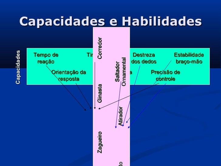 Capacidades e Habilidades                                      CorredorCapacidades              Tempo de             Timin...