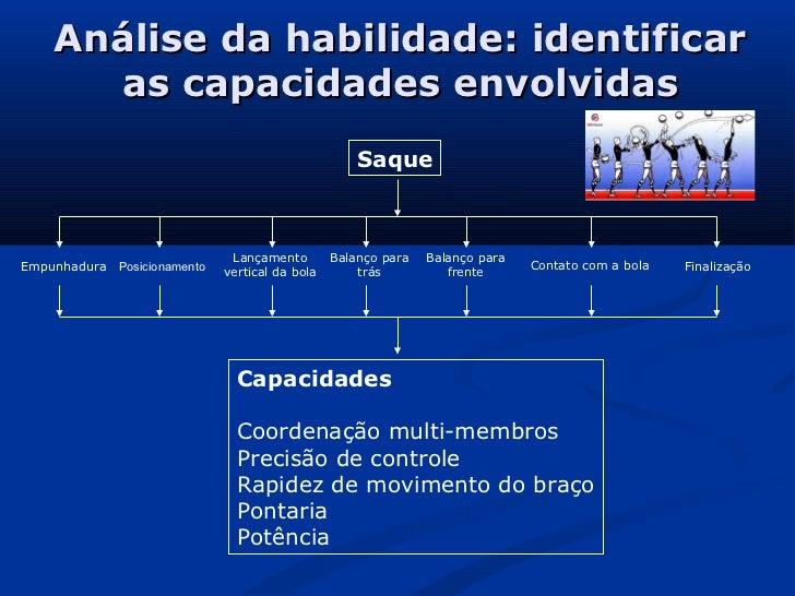 Análise da habilidade: identificar      as capacidades envolvidas                                                      Saq...