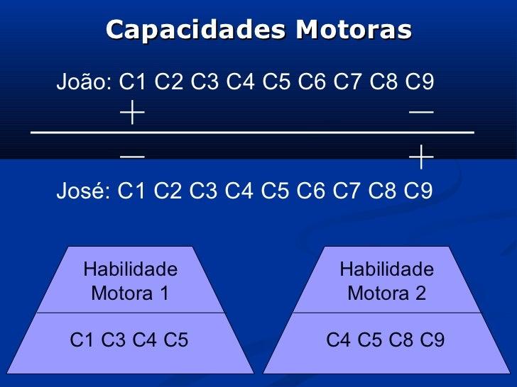 Capacidades MotorasJoão: C1 C2 C3 C4 C5 C6 C7 C8 C9José: C1 C2 C3 C4 C5 C6 C7 C8 C9  Habilidade            Habilidade   Mo...