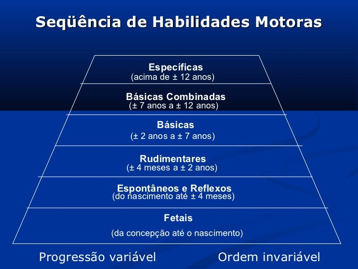 Seqüência de Habilidades Motoras                   Específicas               (acima de ± 12 anos)              Básicas Com...