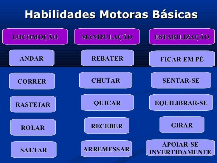 Habilidades Motoras BásicasLOCOMOÇÃO   MANIPULAÇÃO    ESTABILIZAÇÃO ANDAR        REBATER       FICAR EM PÉ CORRER       CH...