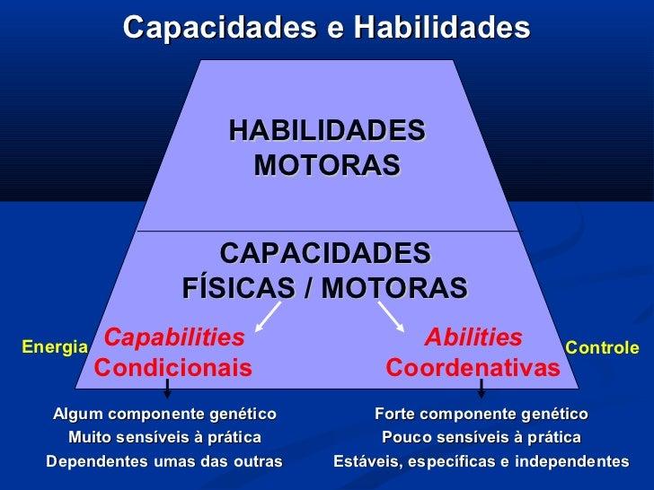 Capacidades e Habilidades                       HABILIDADES                        MOTORAS                    CAPACIDADES ...