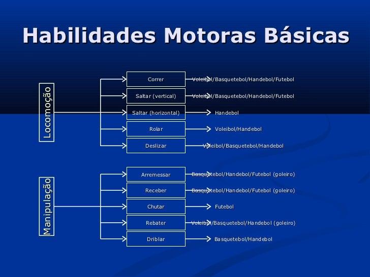 Habilidades Motoras Básicas                     Correr          Voleibol/Basquetebol/Handebol/Futebol Locomoção           ...