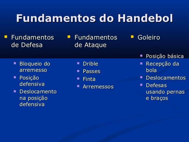 Fundamentos do Handebol   Fundamentos           Fundamentos         Goleiro    de Defesa              de Ataque        ...