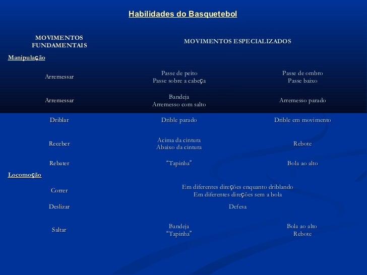 Habilidades do Basquetebol       MOVIMENTOS                                         MOVIMENTOS ESPECIALIZADOS      FUNDAME...