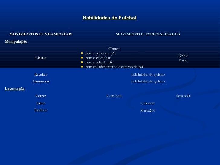 Habilidades do Futebol  MOVIMENTOS FUNDAMENTAIS                         MOVIMENTOS ESPECIALIZADOSManipulação              ...