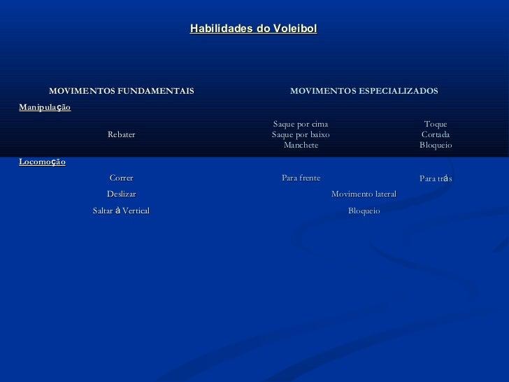 Habilidades do Voleibol      MOVIMENTOS FUNDAMENTAIS                       MOVIMENTOS ESPECIALIZADOSManipulação           ...