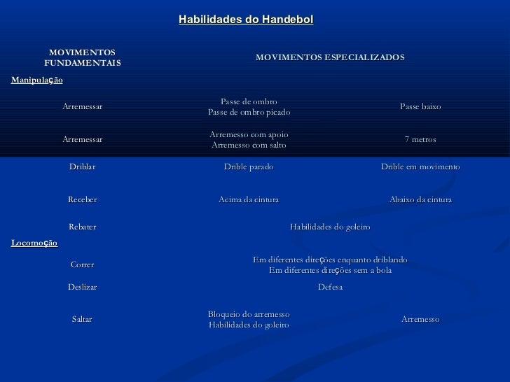 Habilidades do Handebol       MOVIMENTOS                                         MOVIMENTOS ESPECIALIZADOS      FUNDAMENTA...