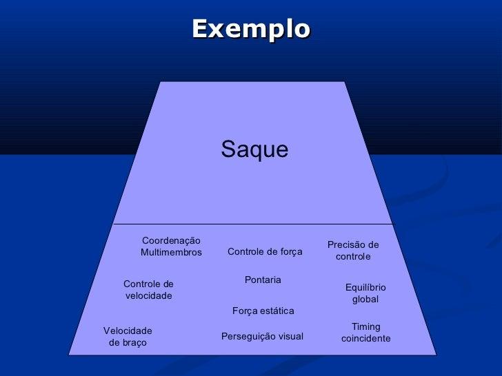 Exemplo                      Saque       Coordenação                         Precisão de       Multimembros    Controle de...