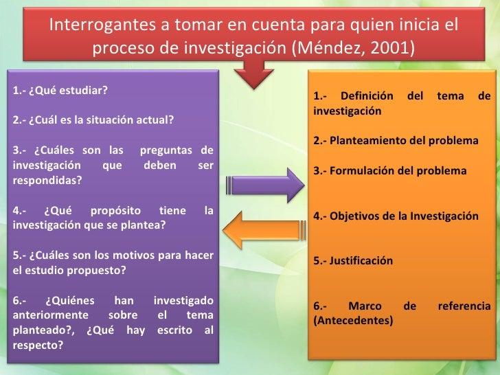 Interrogantes a tomar en cuenta para quien inicia el proceso de investigación (Méndez, 2001) 1.- ¿Qué estudiar? 2.- ¿Cuál ...