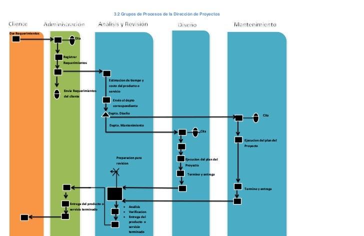 3.2 Grupos de Procesos de la Dirección de ProyectosDar Requerimientos                            Cita                     ...