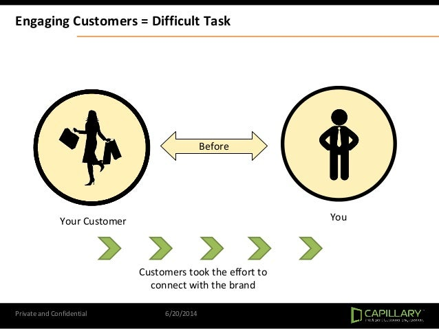 Private and Confidential 6/20/2014 Before Your Customer You Engaging Customers = Difficult Task Customers took the effort ...