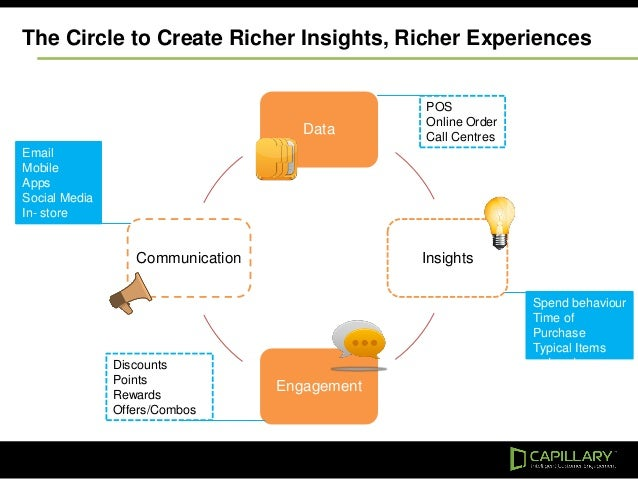 Data Insights Engagement Communication POS Online Order Call Centres Spend behaviour Time of Purchase Typical Items ordere...