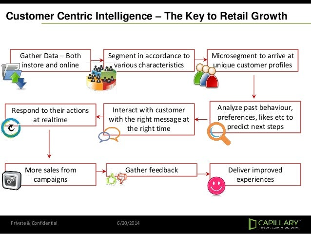 Customer Centric Intelligence – The Key to Retail Growth Gather Data – Both instore and online Segment in accordance to va...